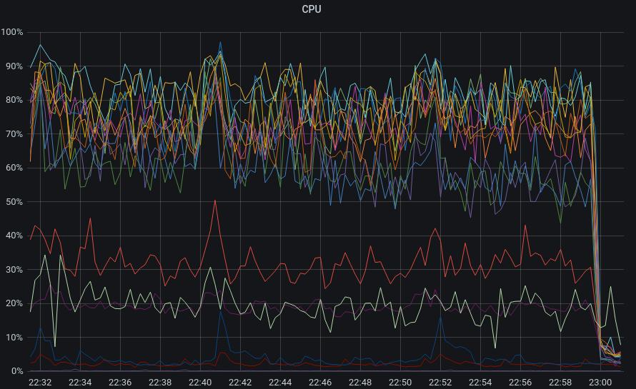 Die CPU-Last aller Abstimmungsgrün-Server brach innerhalb von wenigen Sekunden von 80% auf quasi 0% ein.